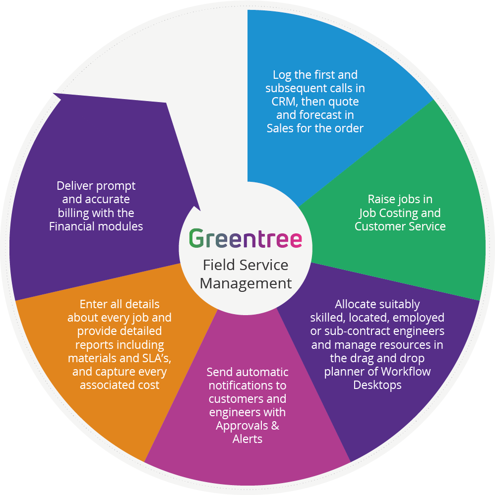 Greentree Field Service Management Software