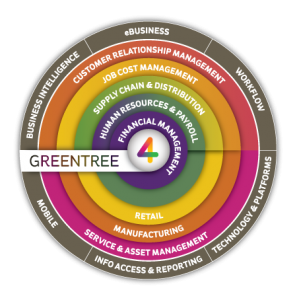 Greentree Integrated ERP System